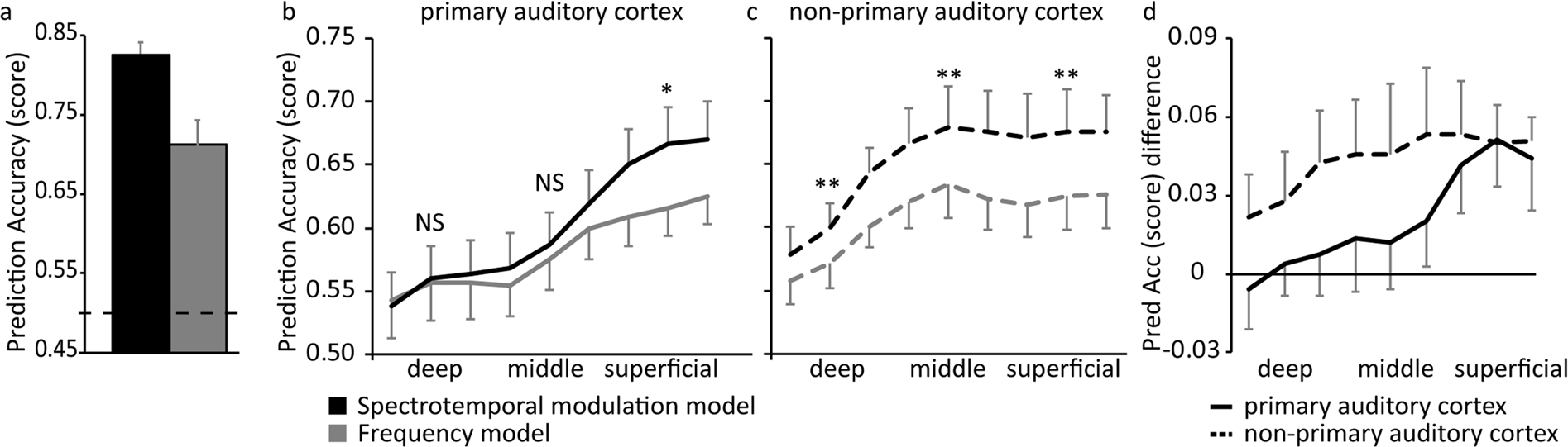 Processing complexity increases in superficial layers of human