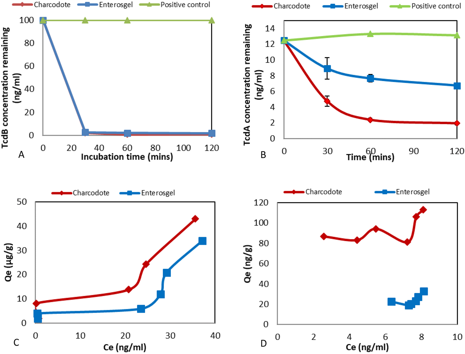 Investigation of the adsorption capacity of the