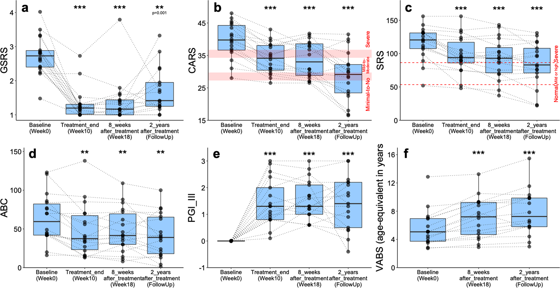 Long Term Benefit Of Microbiota Transfer Therapy On Autism Symptoms And Gut Scientific Reports
