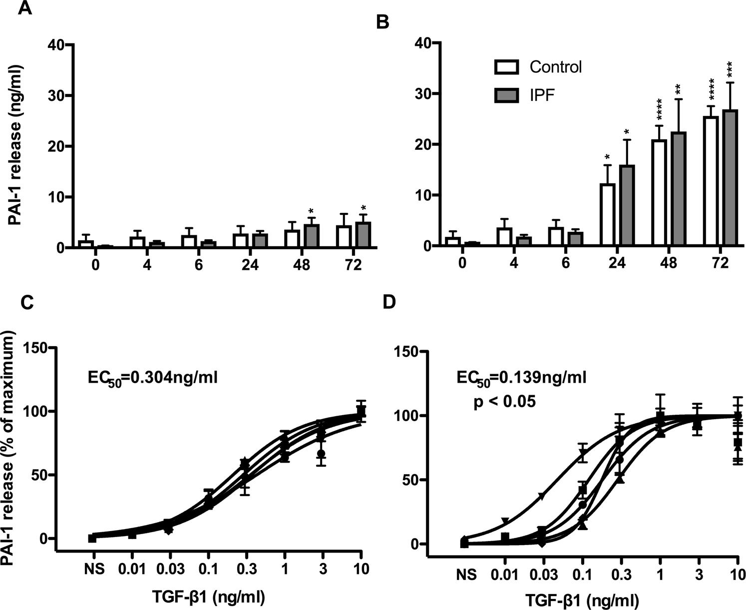 Long intergenic non-coding RNAs regulate human lung