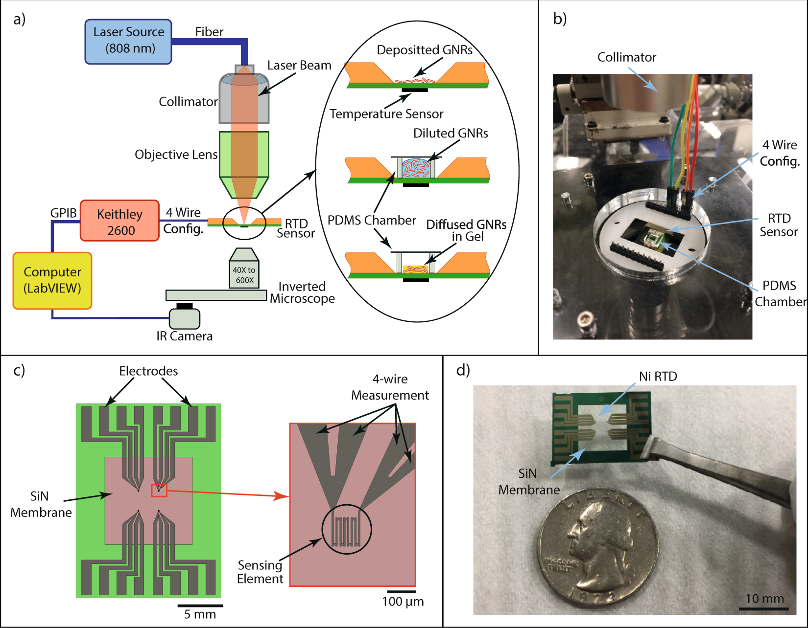 Microscale direct measurement of localized photothermal