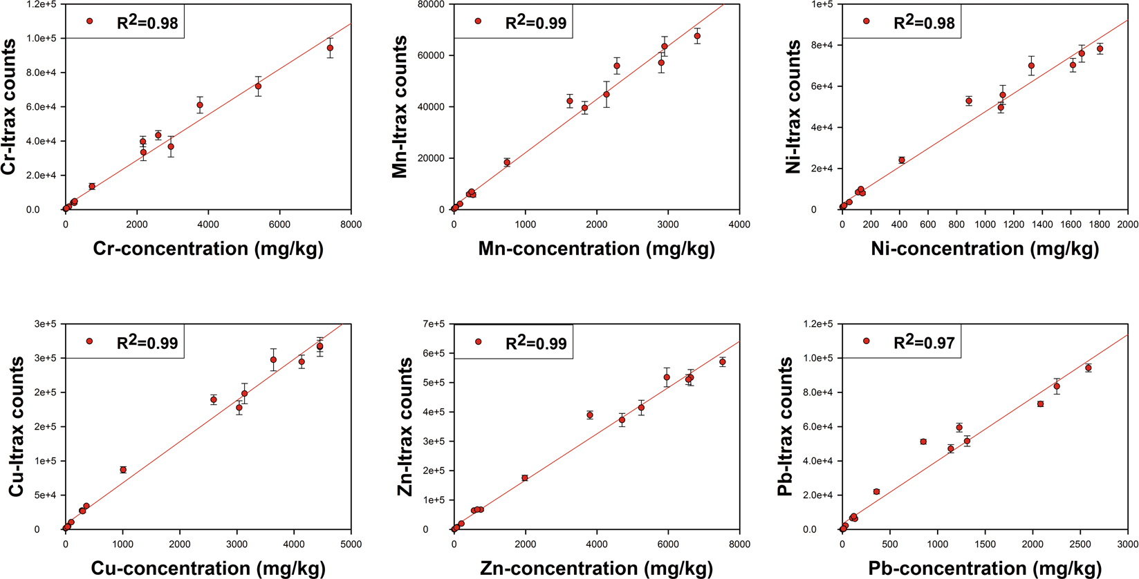 Rapid assessment of heavy metal pollution using ion-exchange