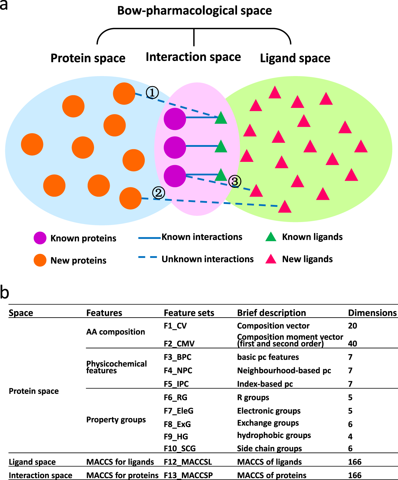 Predicting protein-ligand interactions based on bow
