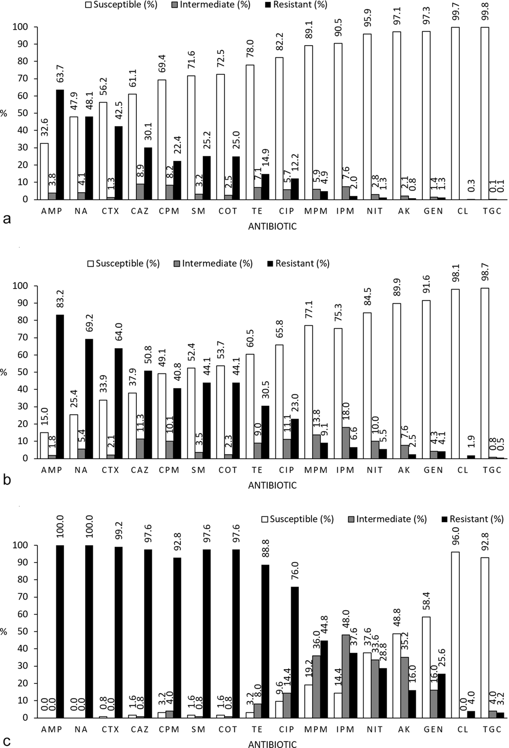 High levels of drug resistance in commensal E  coli in a