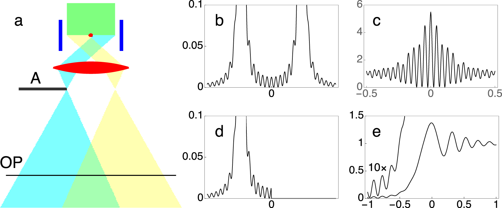 The Young-Feynman controlled double-slit electron