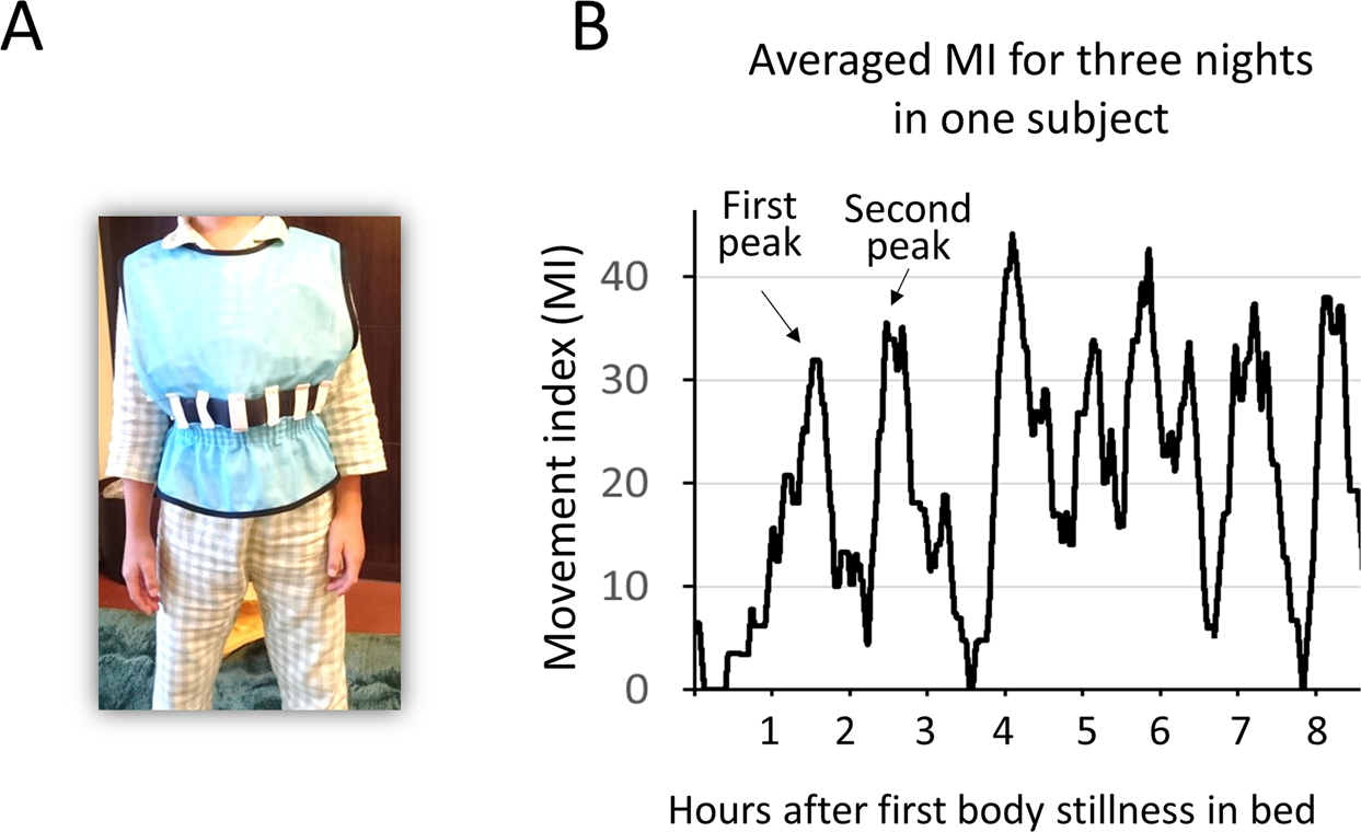 Childs Autism Risk Accelerates With >> Atypical Body Movements During Night In Young Children With Autism