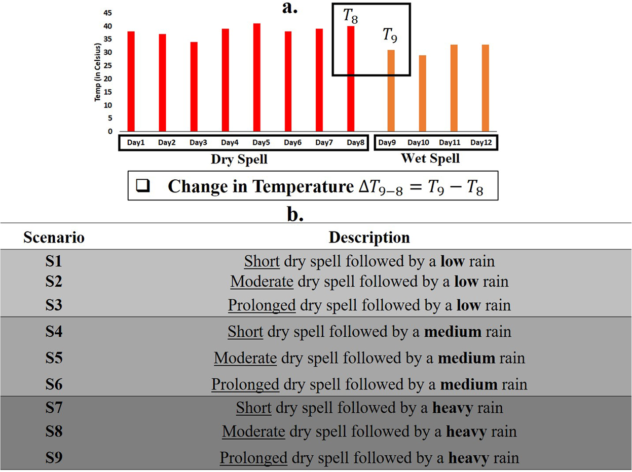 Shower effect of a rainfall onset on the heat accumulated during a