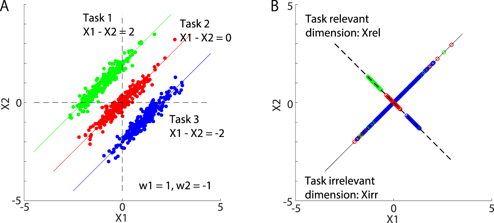 Decomposing motion that changes over time into task-relevant