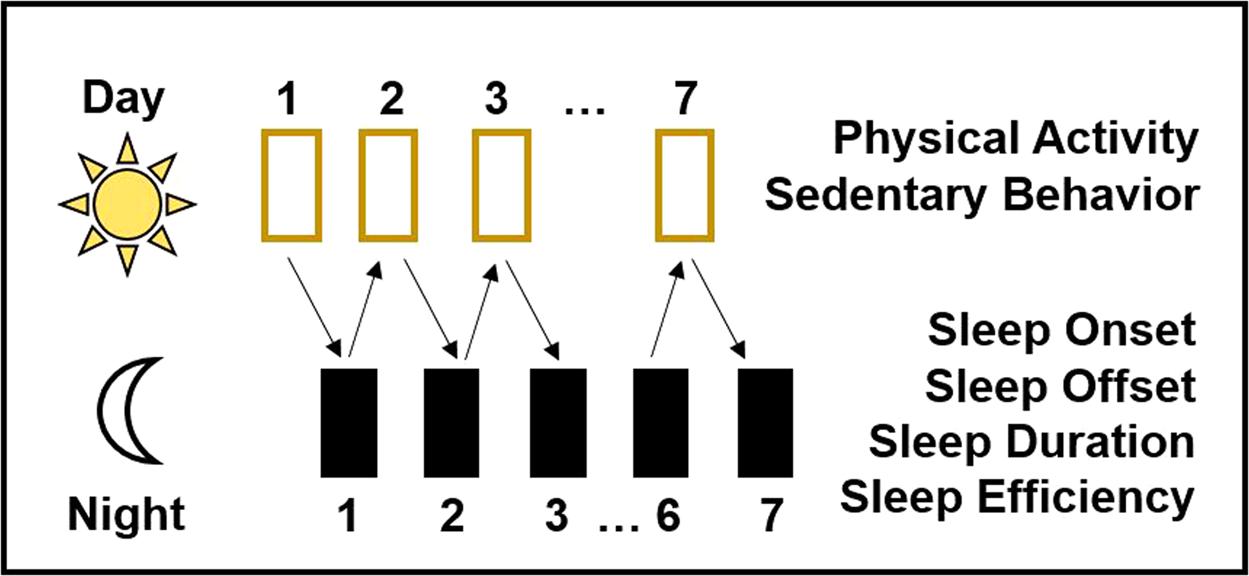 Bidirectional, Daily Temporal Associations between Sleep and