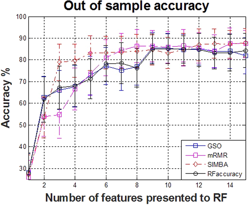 Quantifying ultrasonic mouse vocalizations using acoustic