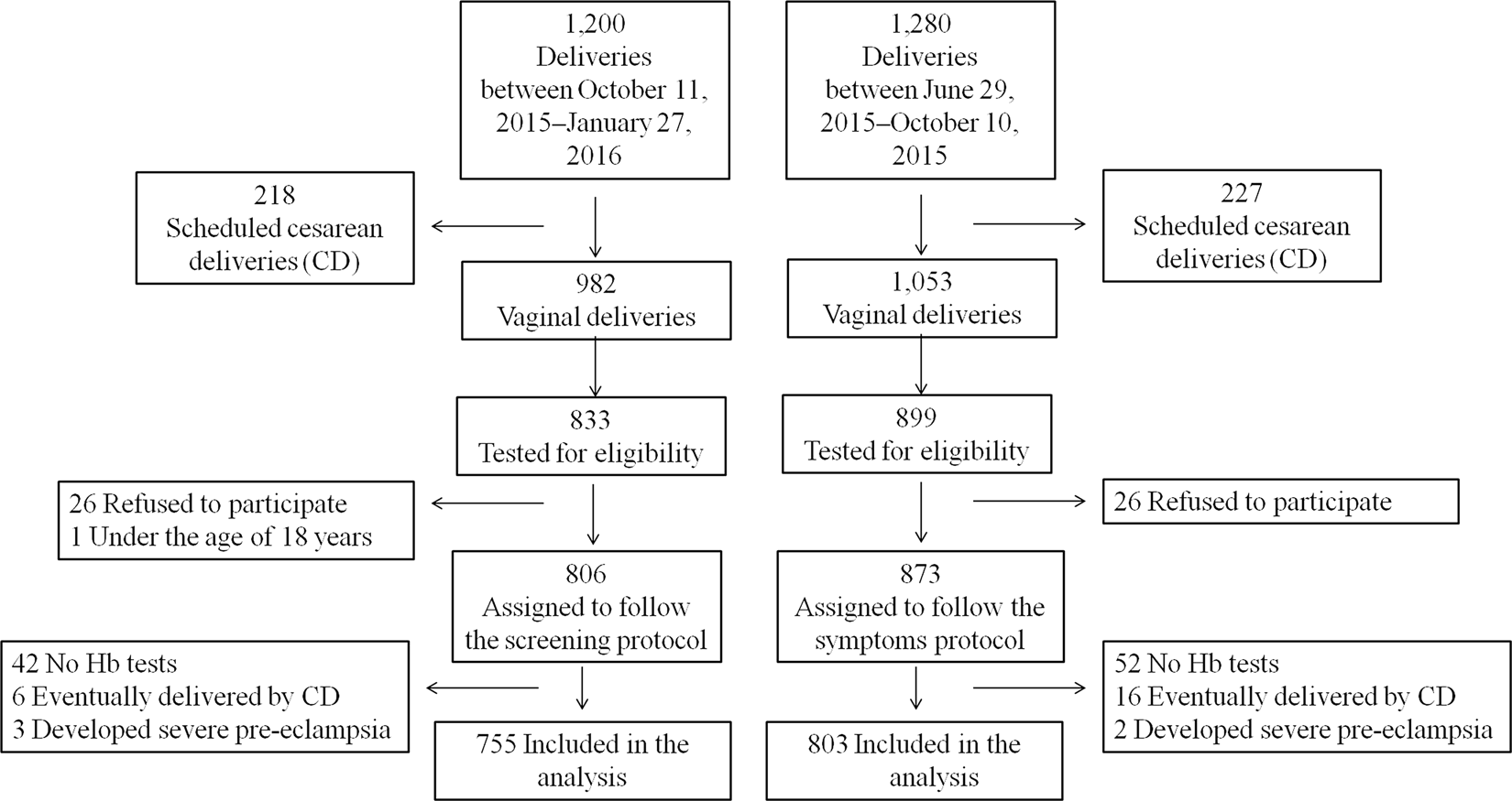 Evaluation of postpartum anaemia screening to improve