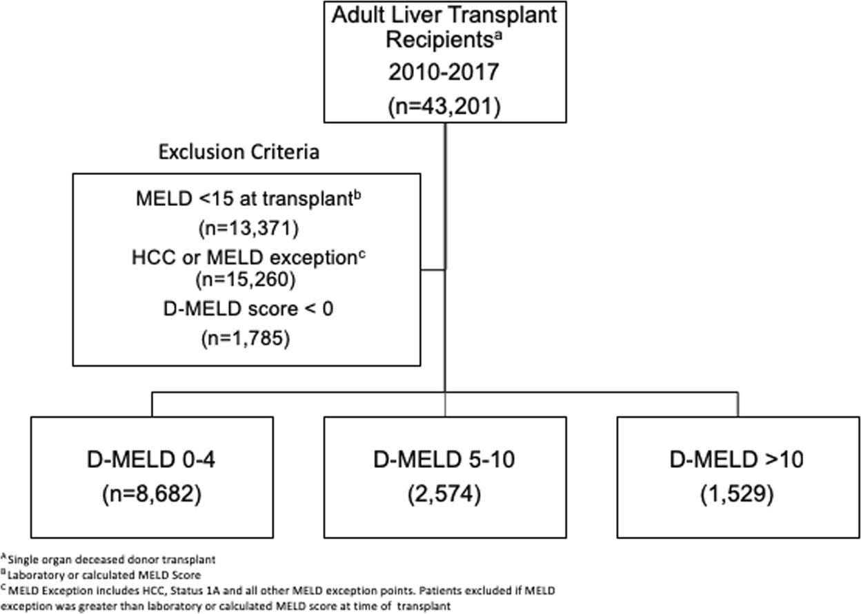 Pre-Operative Delta-MELD is an Independent Predictor of