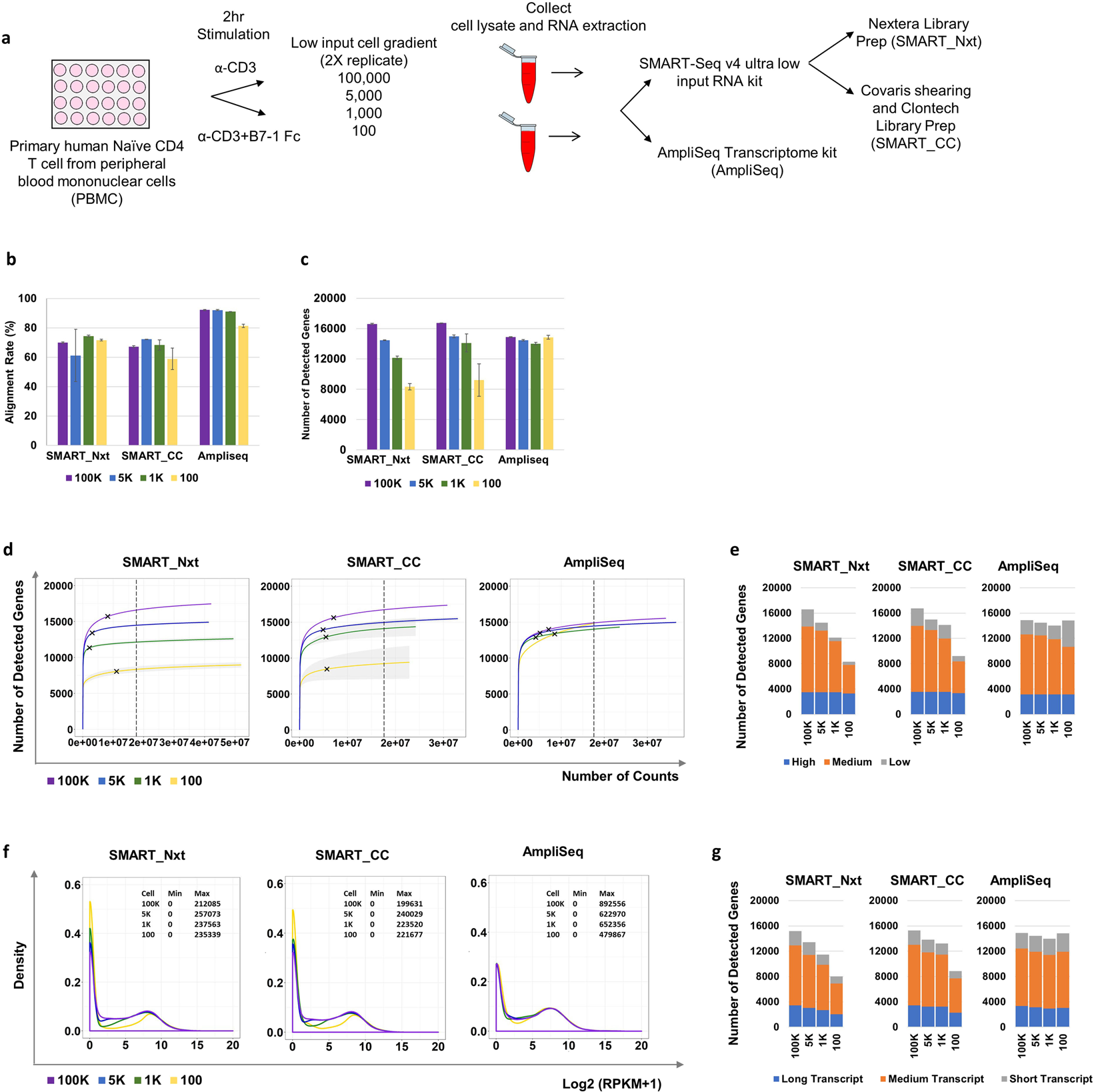 Evaluation of ultra-low input RNA sequencing for the study