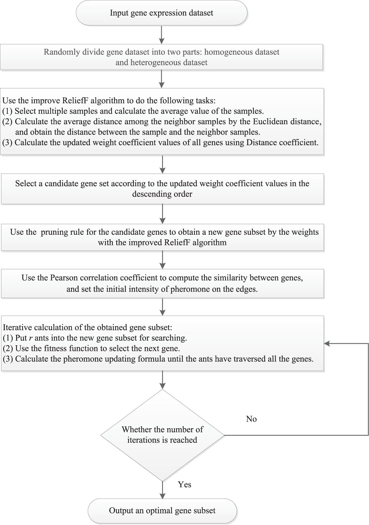 A Hybrid Gene Selection Method Based on ReliefF and Ant Colony