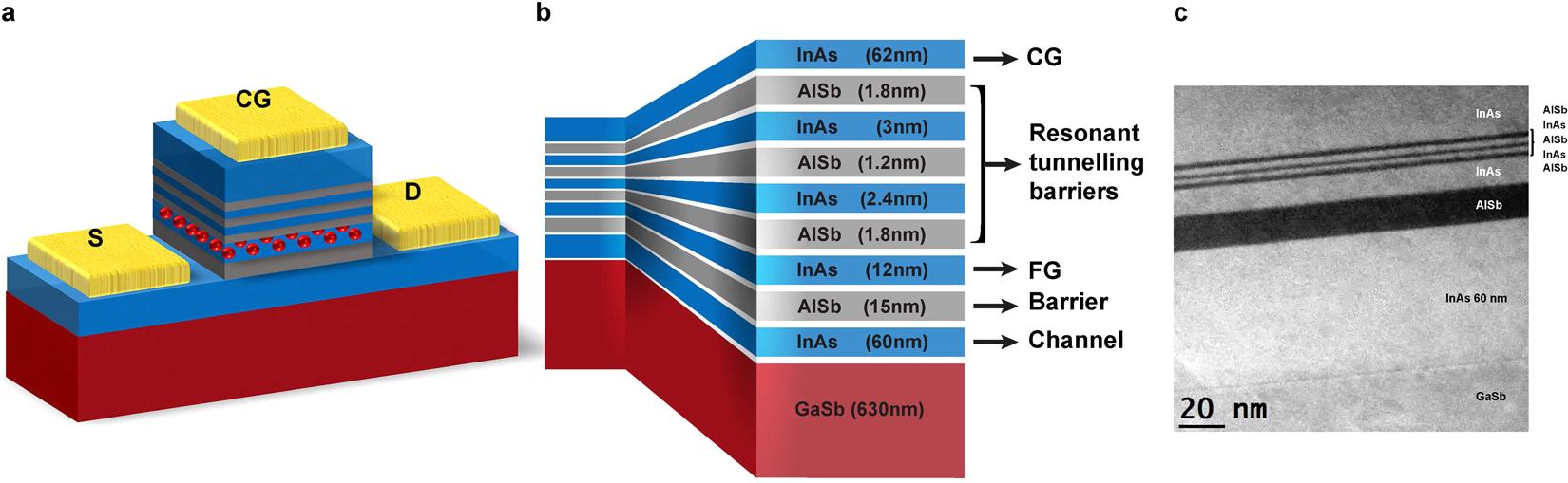Room-temperature Operation of Low-voltage, Non-volatile, Compound-semi