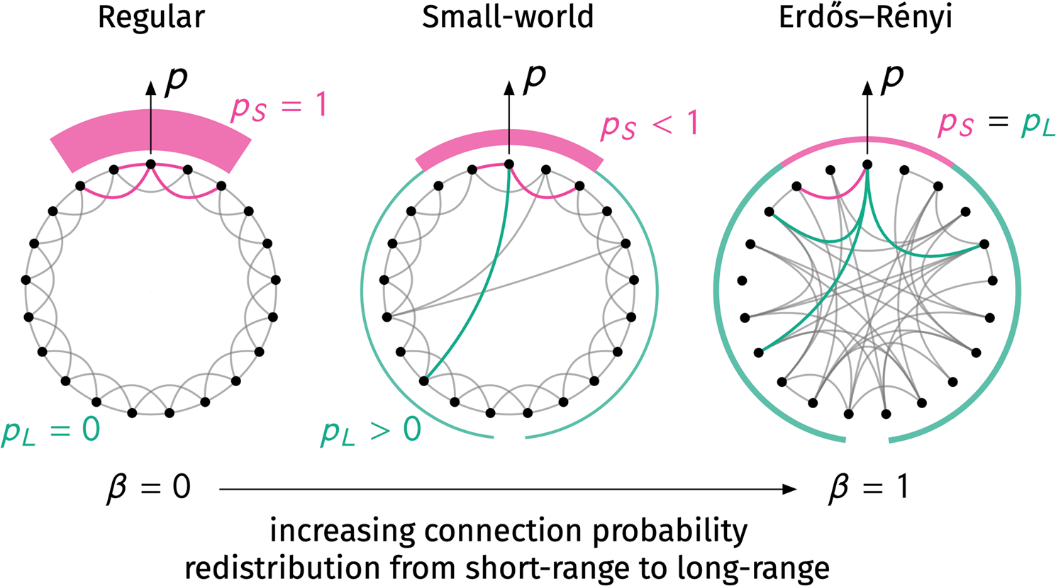 Generalization of the small-world effect on a model approaching the Er