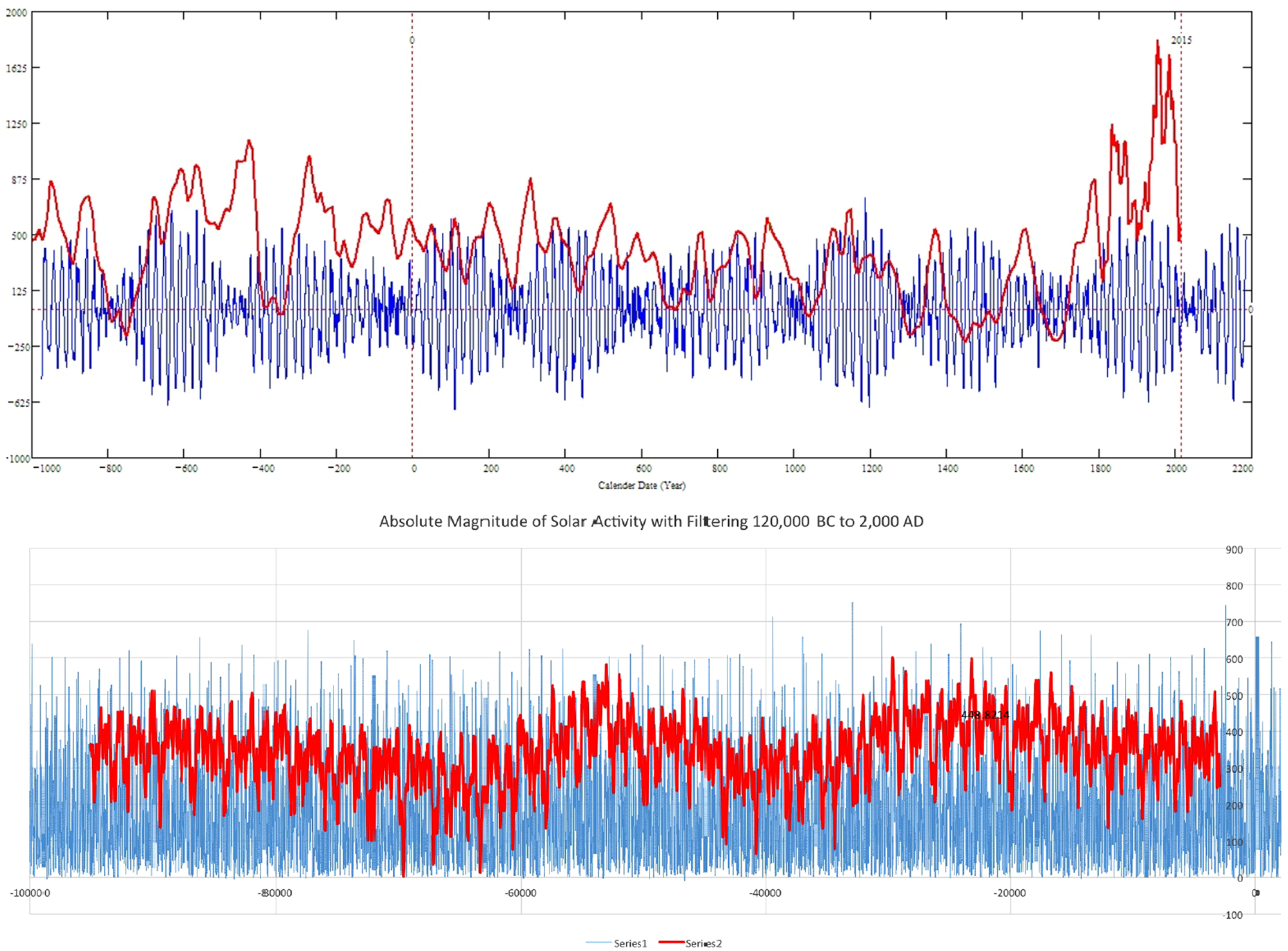 Oscillations of the baseline of solar magnetic field and