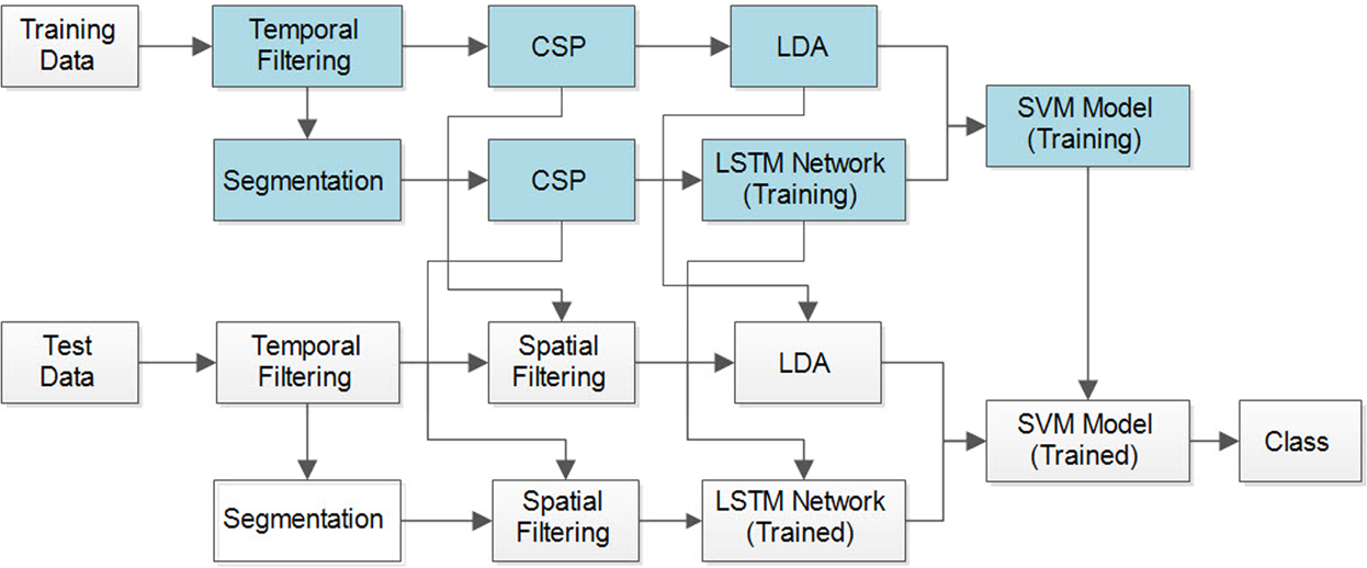 Brain wave classification using long short-term memory network based