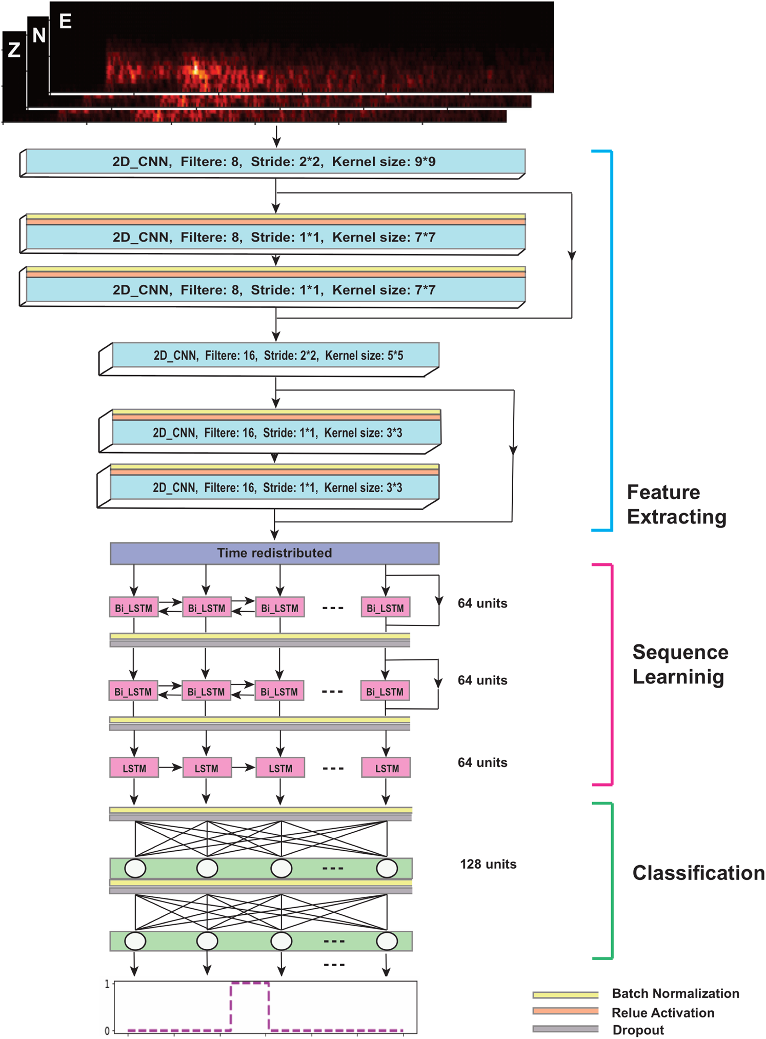 CRED: A Deep Residual Network of Convolutional and Recurrent