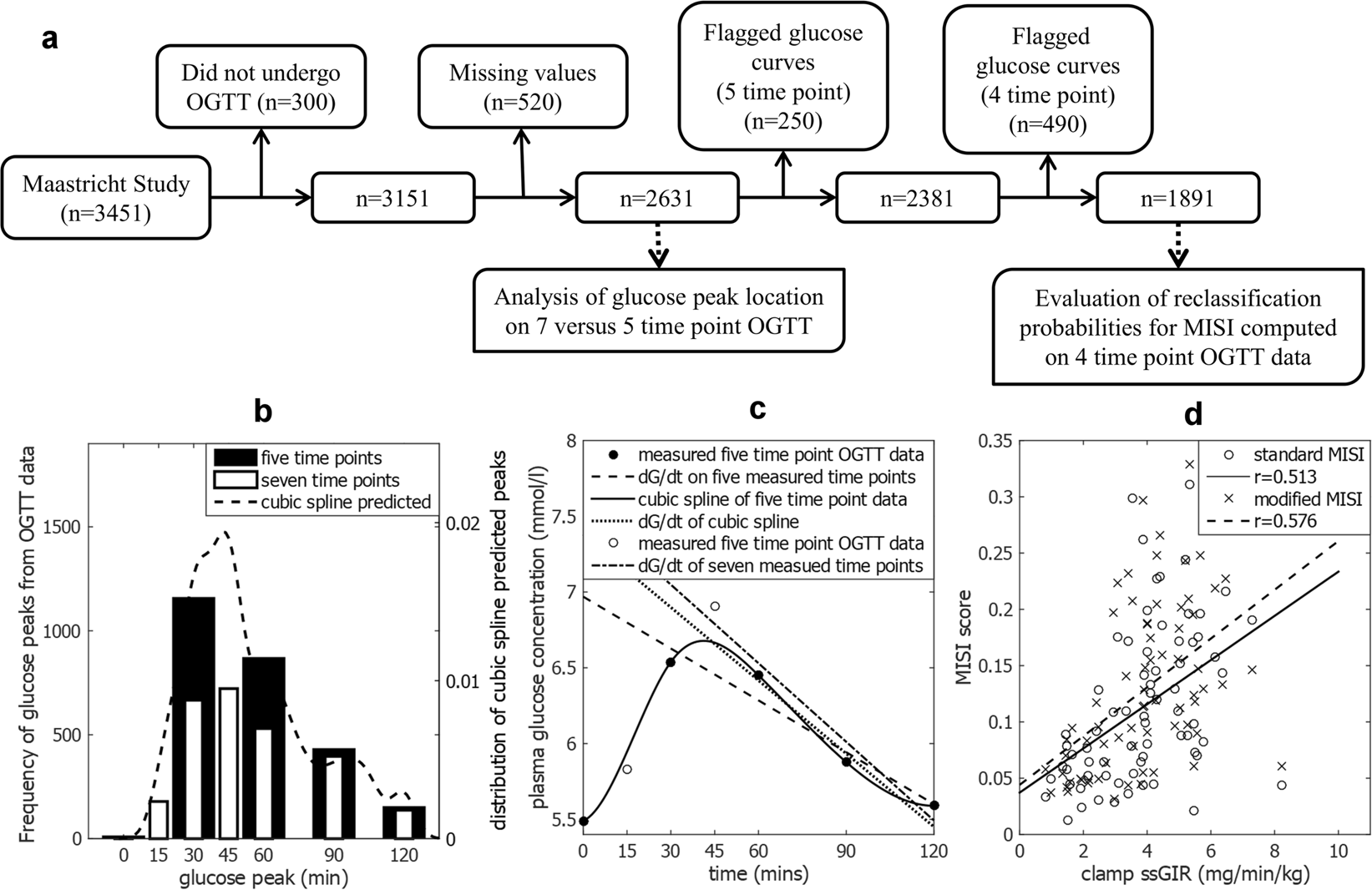 Improved quantification of muscle insulin sensitivity using oral