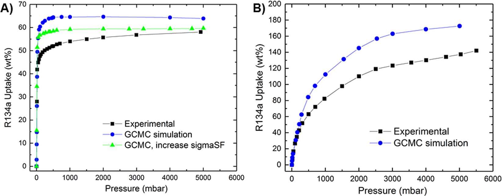 Insight into Fluorocarbon Adsorption in Metal-Organic