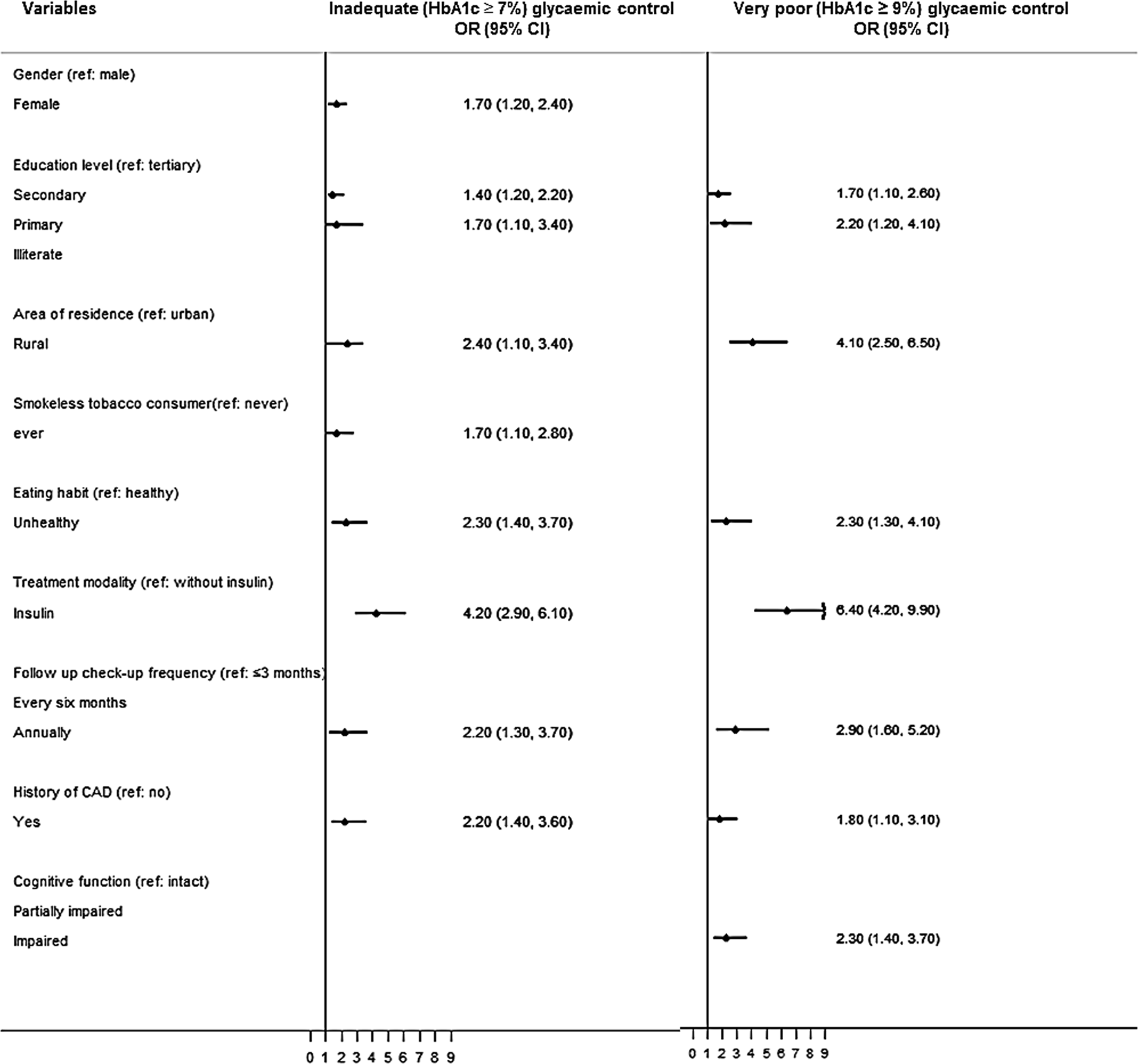 Glycaemic Control For People With Type 2 Diabetes Mellitus In
