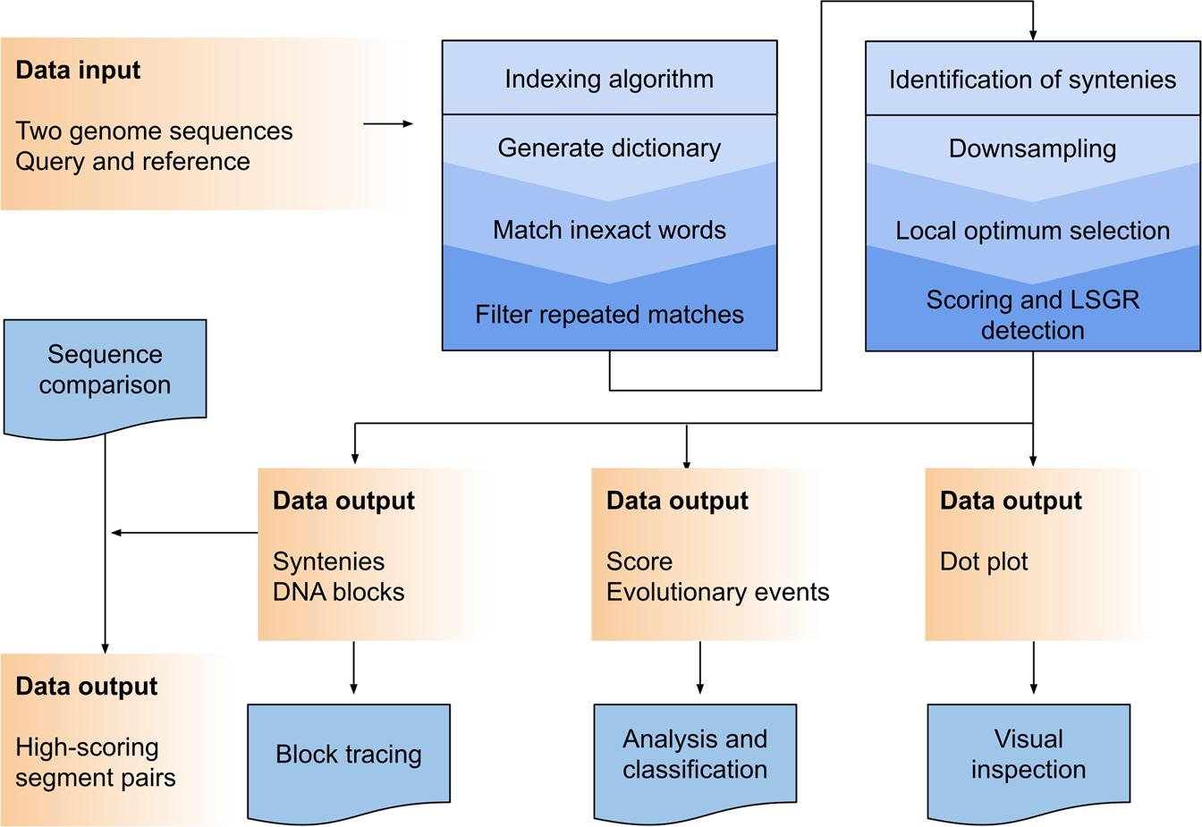 Ultra-fast genome comparison for large-scale genomic