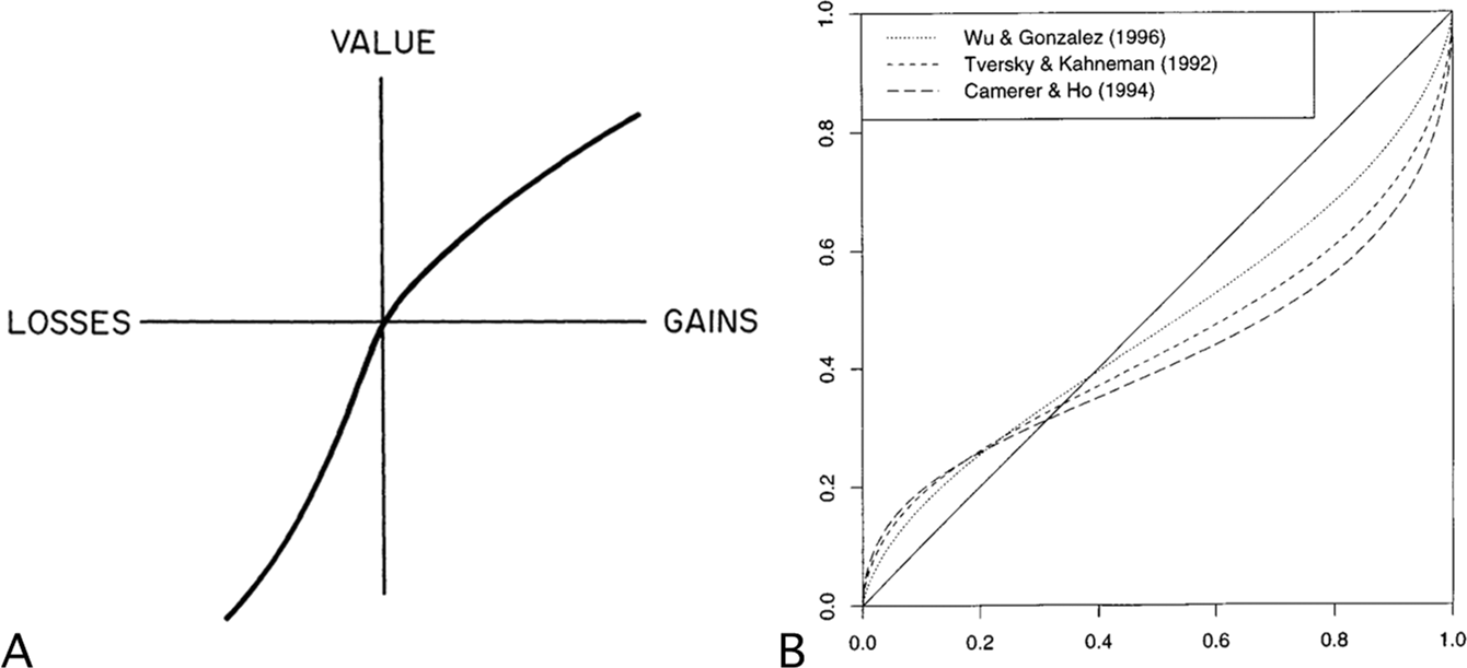 An asymmetry of treatment between lotteries involving gains and
