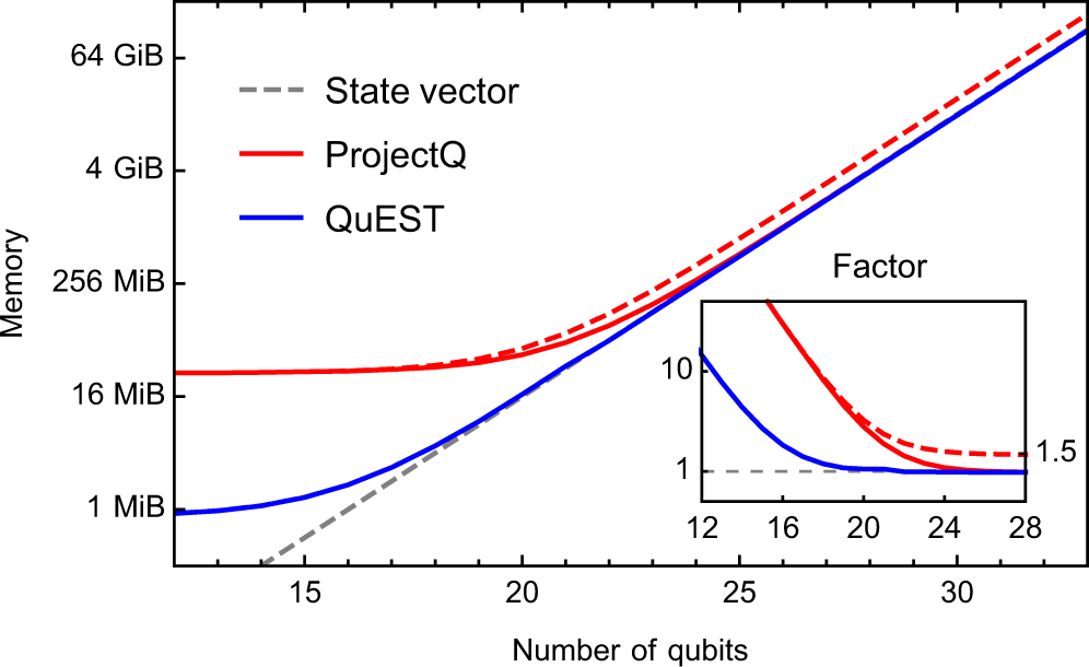 QuEST and High Performance Simulation of Quantum Computers ... on