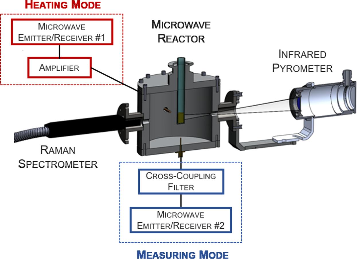 Microwave Enhanced Heating Processes