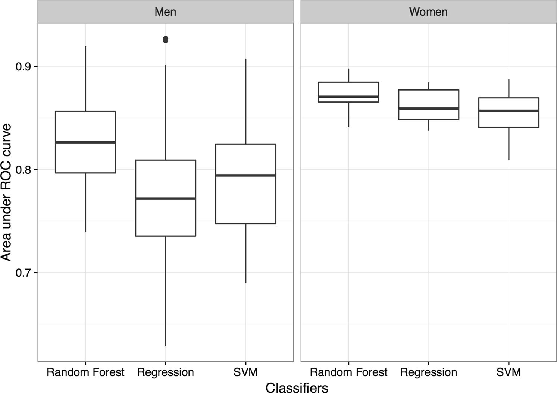 Increase Trichomonas vaginalis detection based on urine