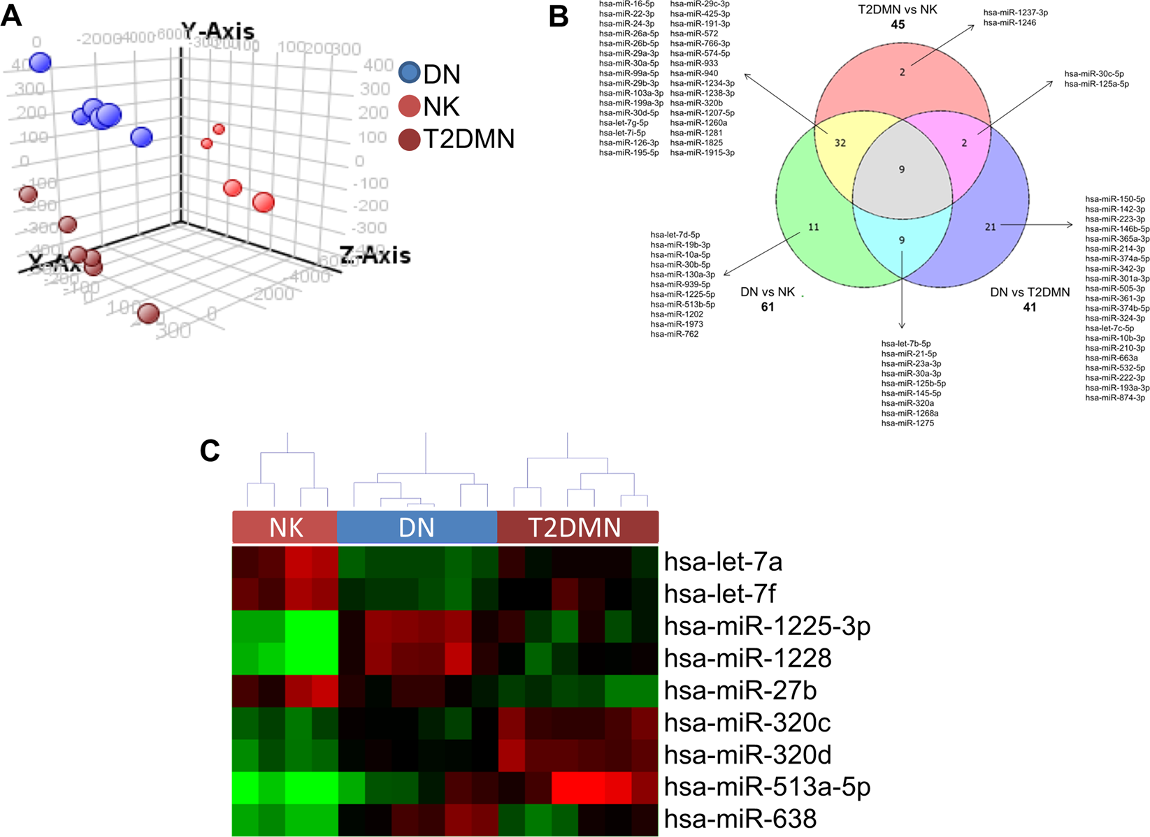 Urinary Mirna 27b 3p And Mirna 1228 3p Correlate With The