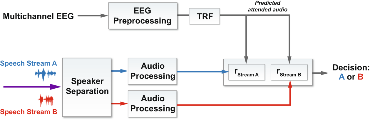 Comparison of Two-Talker Attention Decoding from EEG with