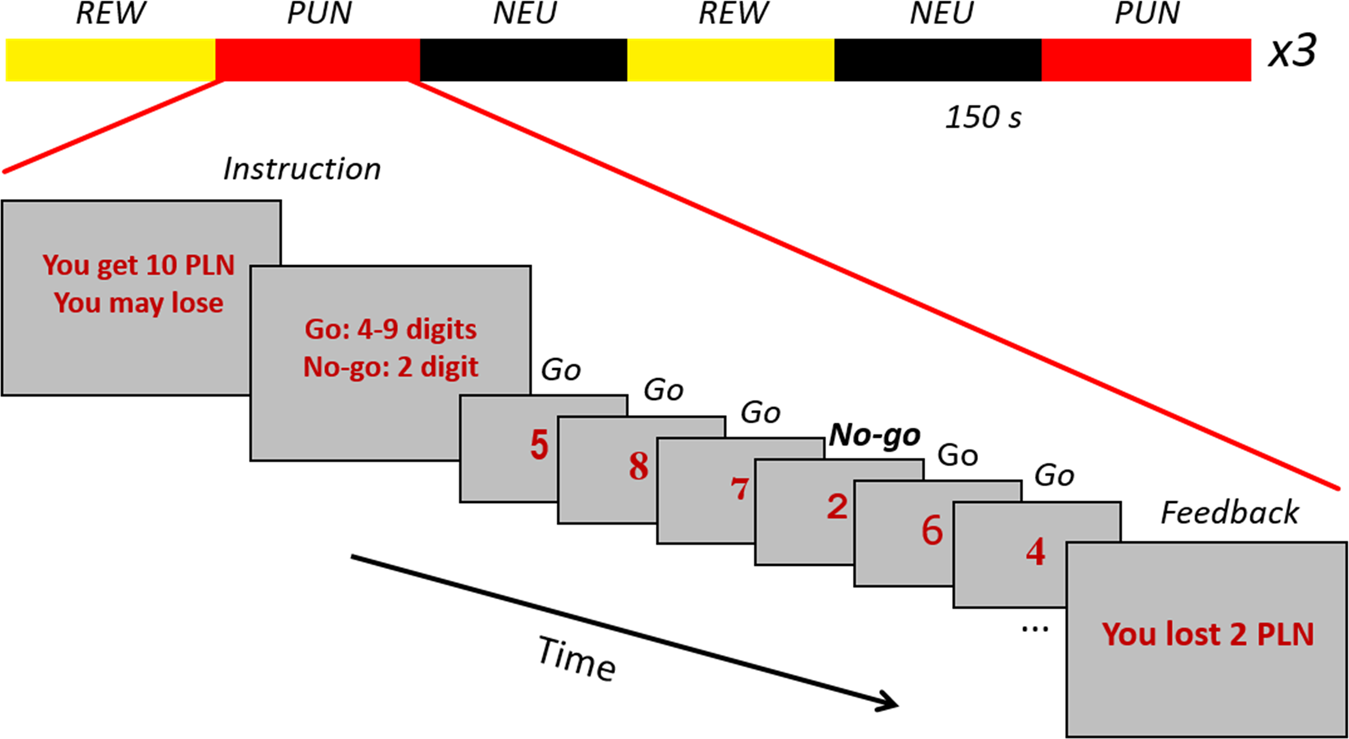 Attenuated brain activity during error processing and