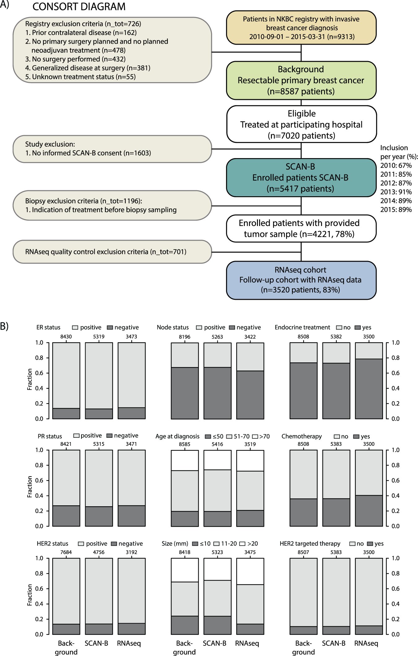 Cross comparison and prognostic assessment of breast cancer