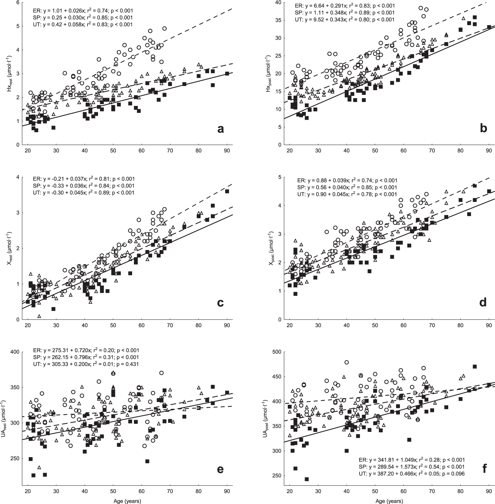 Purine metabolism in sprint- vs endurance-trained athletes