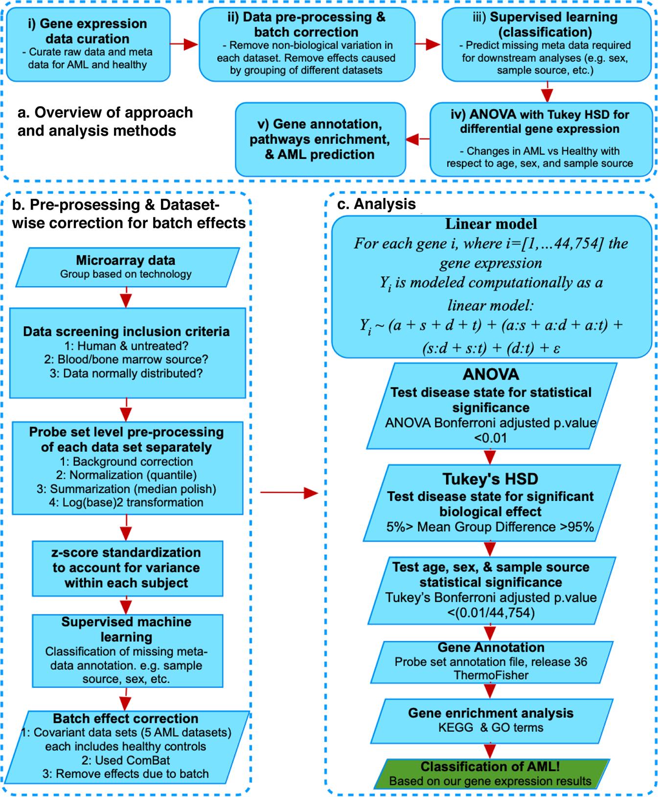 Multi-study reanalysis of 2,213 acute myeloid leukemia