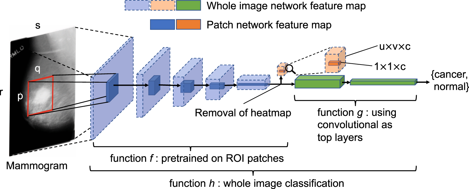 Deep Learning to Improve Breast Cancer Detection on