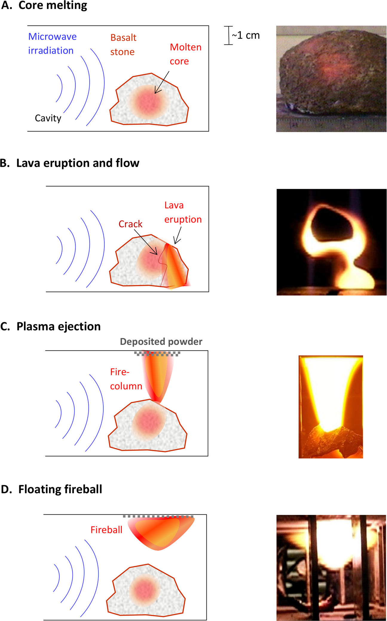 Localized microwave-heating (LMH) of basalt – Lava, dusty