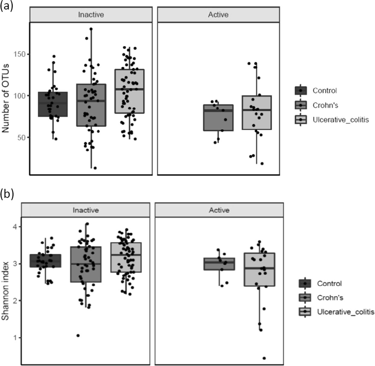 Increased Abundance Of Proteobacteria In Aggressive Crohn S