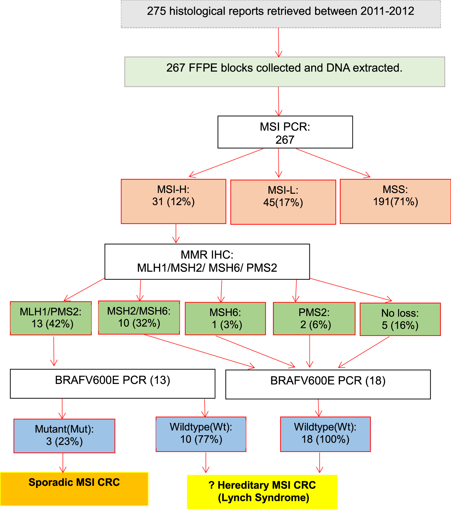 Cancer colorectal msi, Cancerul Colorectal (2017)