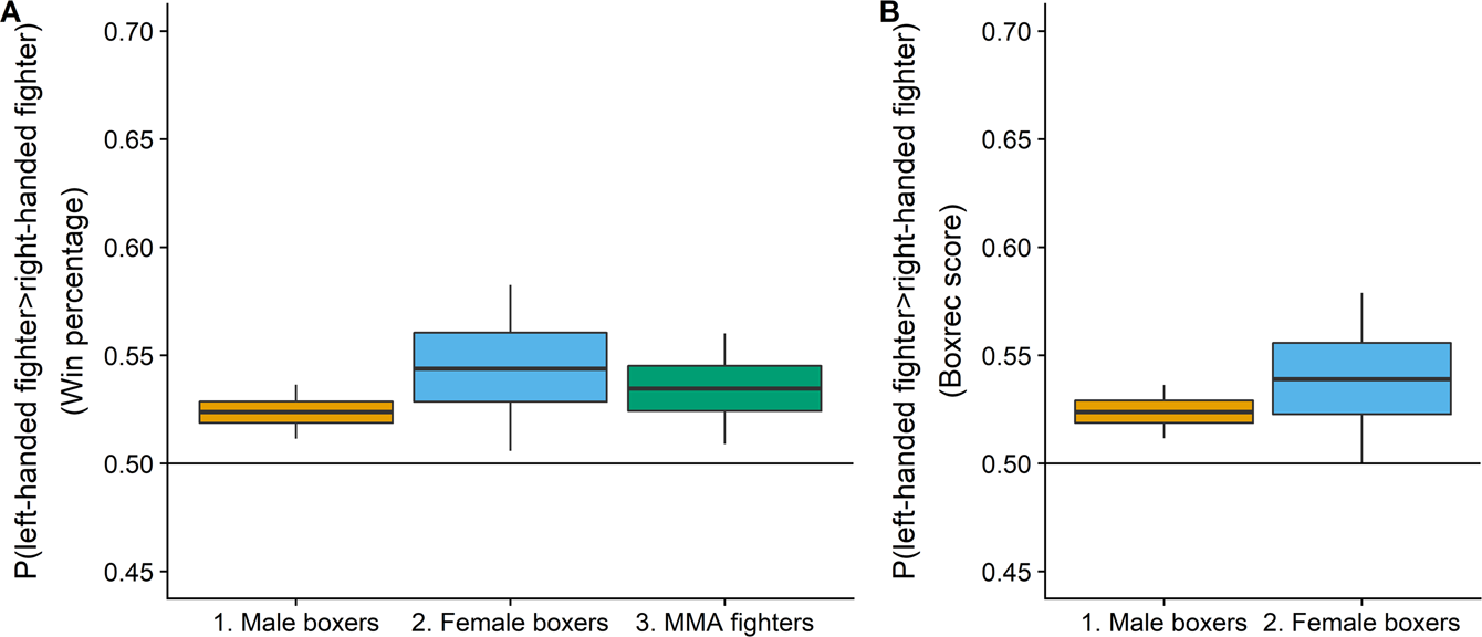 Left-handedness is associated with greater fighting success