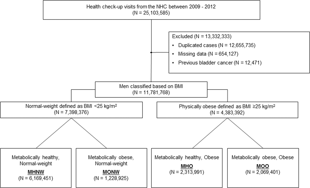 Increased Incidence Of Bladder Cancer With Metabolically Unhealthy Status Analysis From The National Health Checkup Database In Korea Scientific Reports