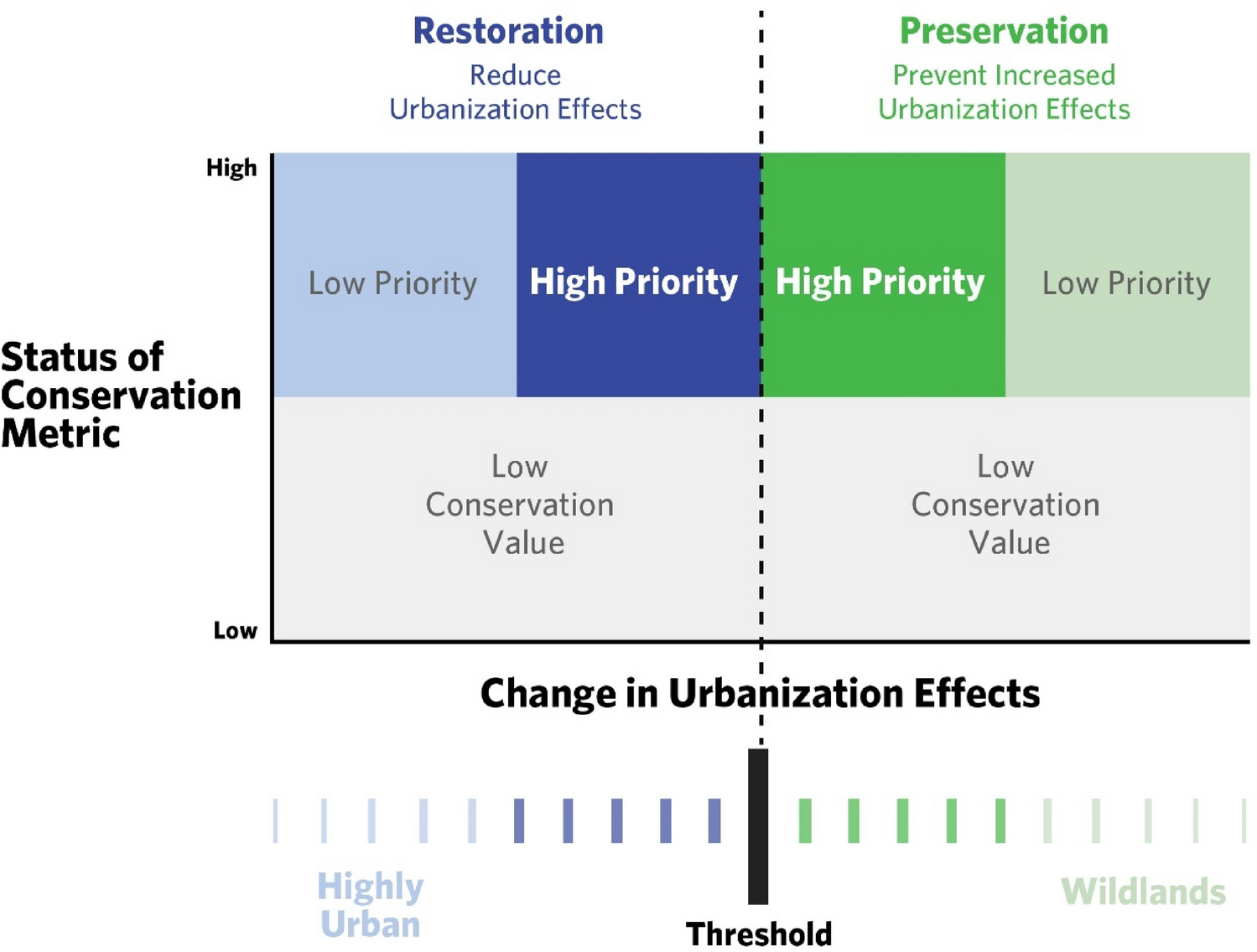 Prioritizing conservation actions in urbanizing landscapes ...