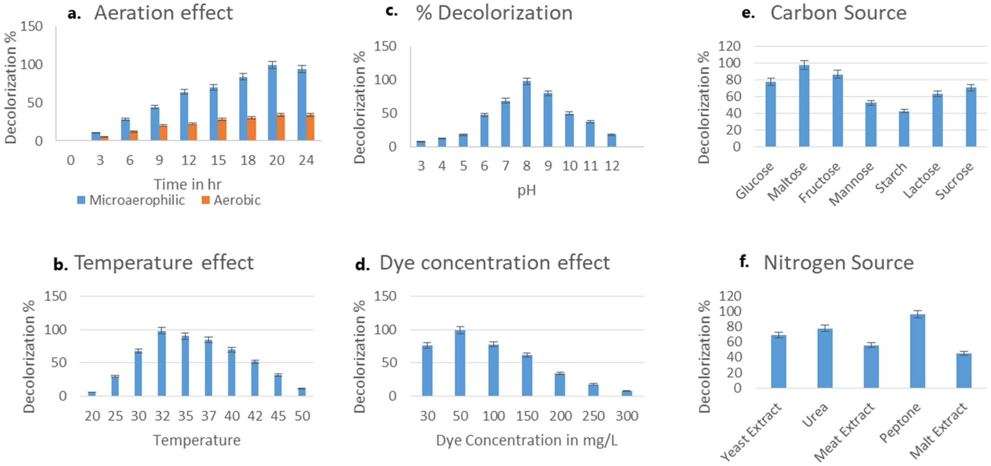 Microbial degradation of Procion Red by Pseudomonas stutzeri ...
