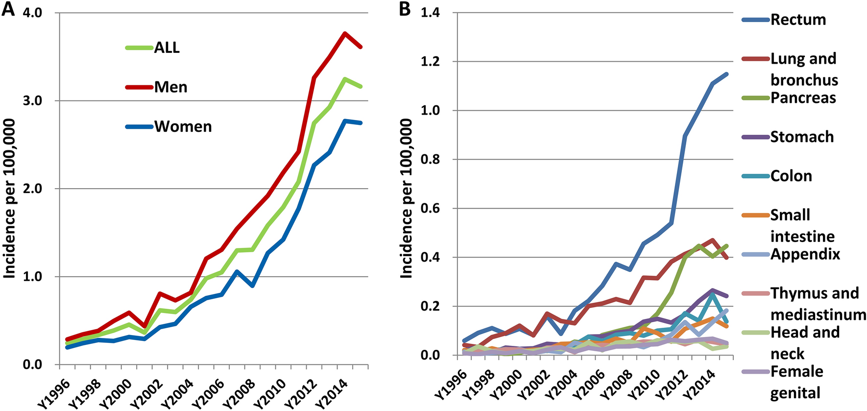 An updated analysis of the epidemiologic trends of neuroendocrine ...
