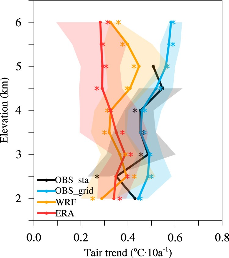 Does elevation-dependent warming hold true above 5000 m