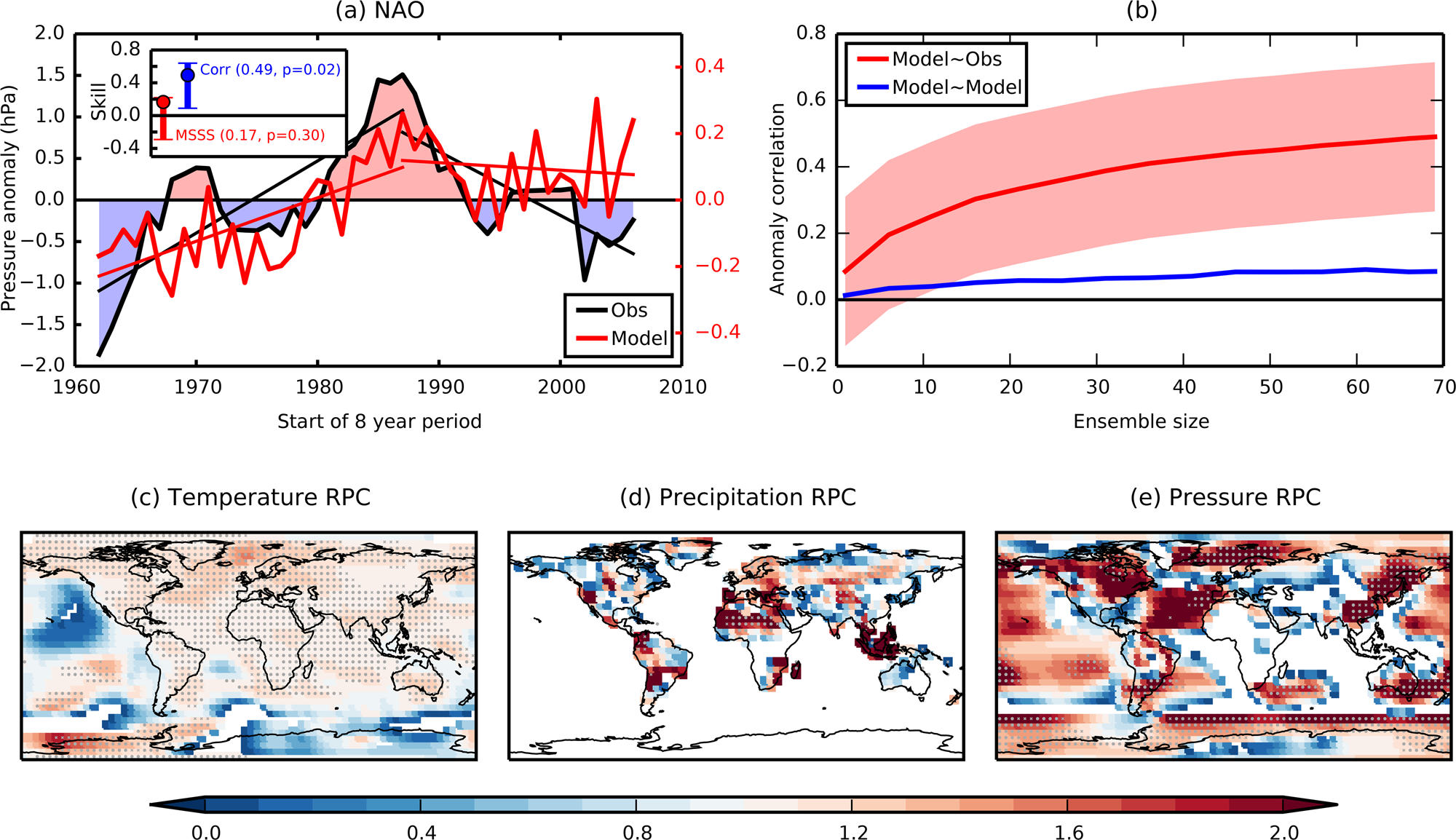 Robust skill of decadal climate predictions | npj Climate and