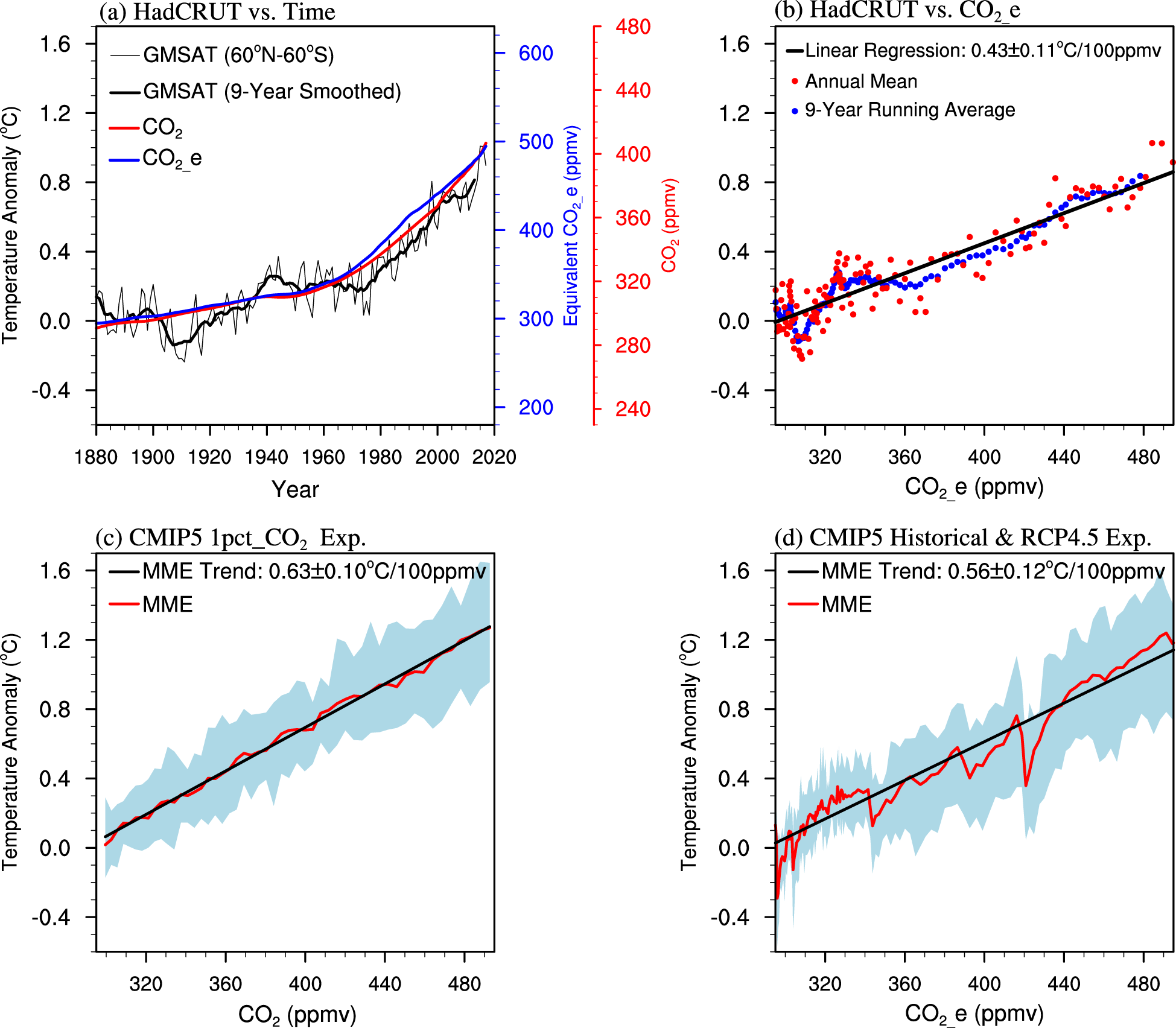 New insights into natural variability and anthropogenic