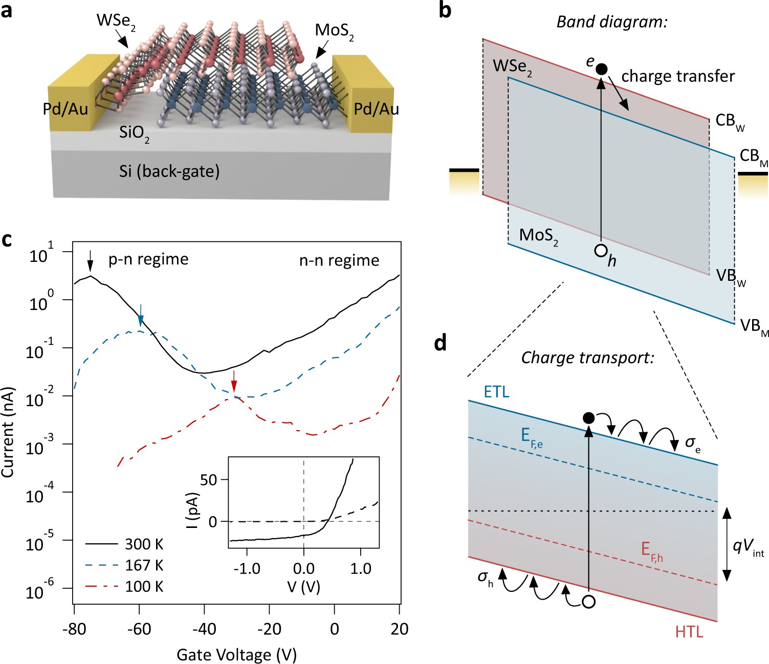 Device Physics Of Van Der Waals Heterojunction Solar Cells Npj 2d It Take To Fully Charge With The Panel Circuit Schematic 3 Materials And Applications